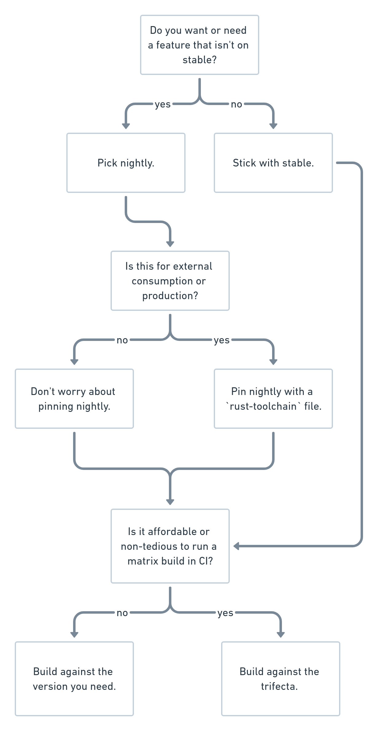 a flowchart describing how to choose between rust toolchains