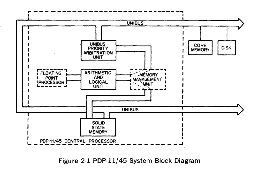 A functional block diagram of the PDP-11 computer